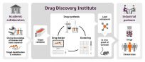 Why academic drug discovery? Academic drug discovery has gained traction over recent years and the pharmaceutical industry is no longer the sole point of call for target development and lead optimisation. Nearly a fifth of drugs recently approved by the EMA originated from academic and publicly-funded drug discovery programmes, and we've seen particular successes in the field of oncology. Dementia is a huge area of unmet clinical need and one that we can tackle by uniting the deep disease area knowledge of academia with the broad drug discovery expertise of the Alzheimer's research UK Drug Discovery Alliance.
